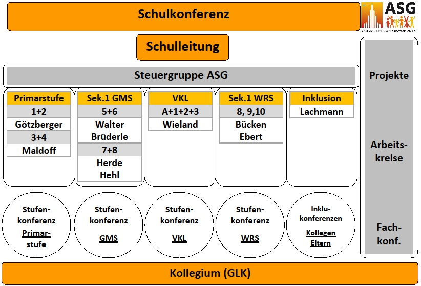 Steuergruppe ASG